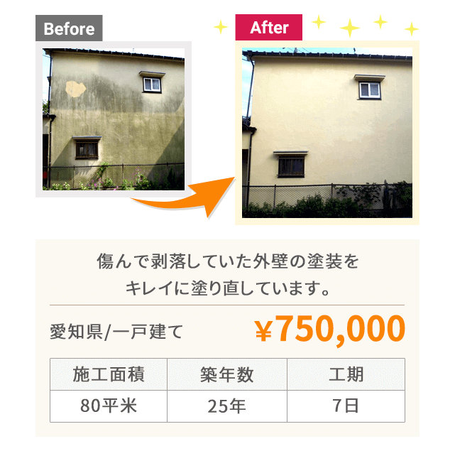 傷んで剥落していた外壁の塗装をキレイに塗り直しています。(>愛知県/一戸建て 金額:¥750,000)